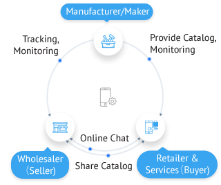 Sales & Marketing Mobile App for Manufacturers, Sellers & Buyers